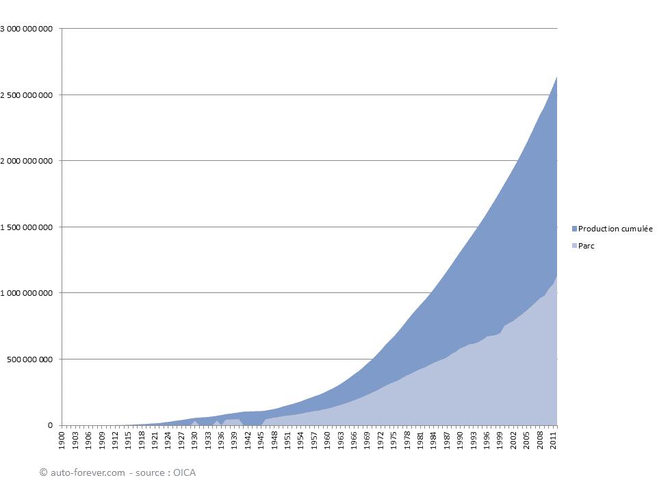 Parc automobile dans le monde et production automobile mondiale en cumul depuis 1900