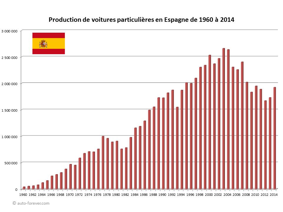Production de voitures particulières en Espagne de 1960 à 2014 - Statistiques automobiles