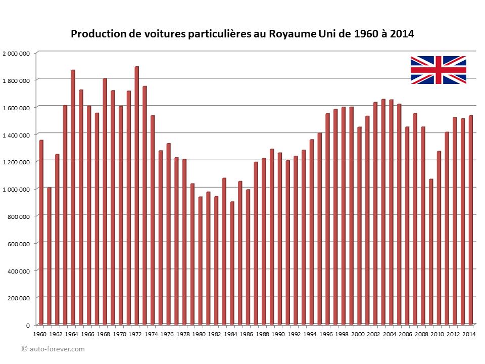 Production de voitures particulières au Royaume Uni de 1960 à 2014 - Statistiques automobiles