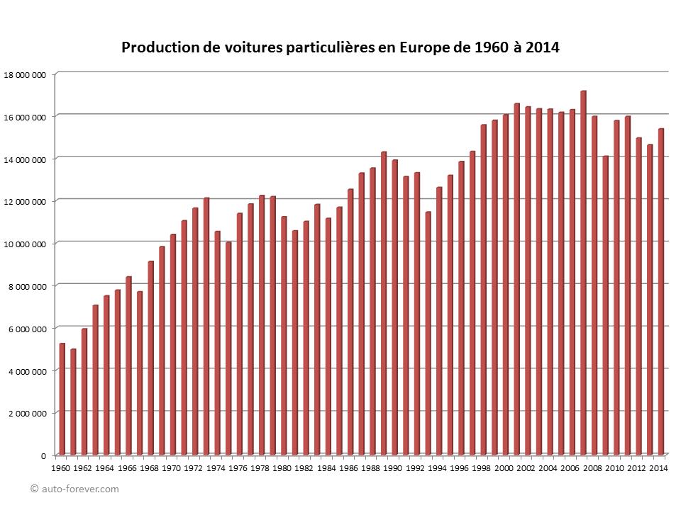 Production de voitures particulières en Europe de 1960 à 2014 - Statistiques automobiles