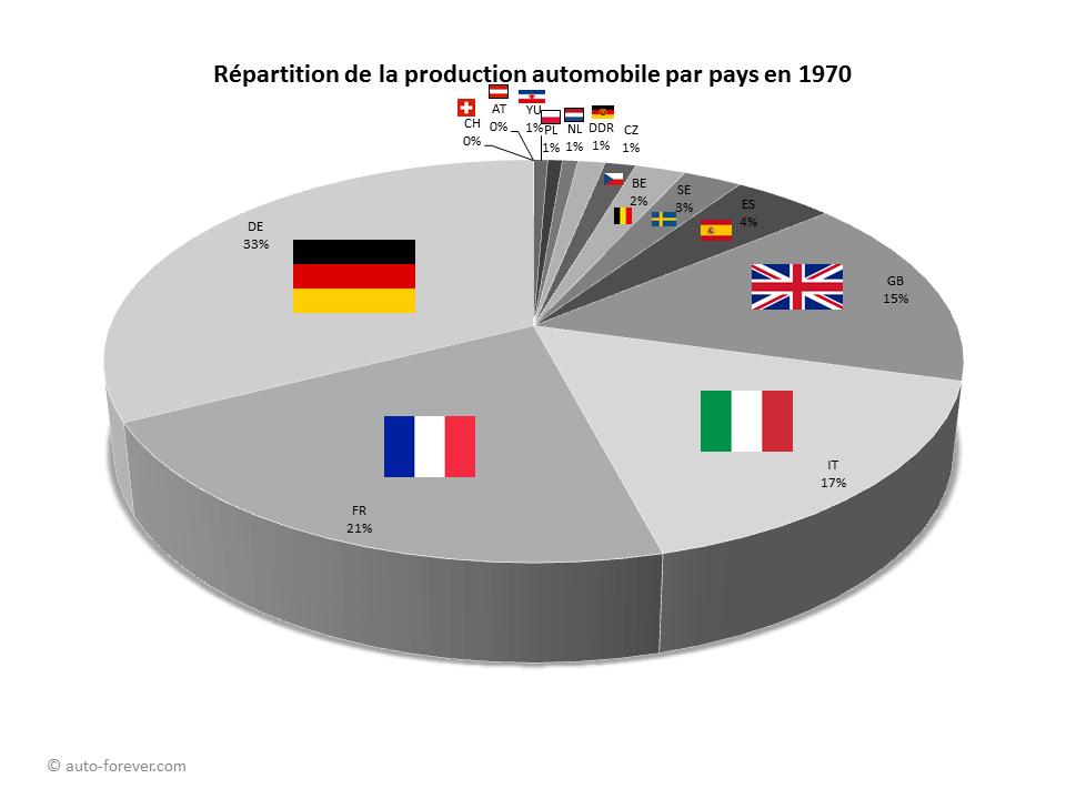 Répartition de la production de voitures particulières en Europe par pays en 1970 - Statistiques automobiles