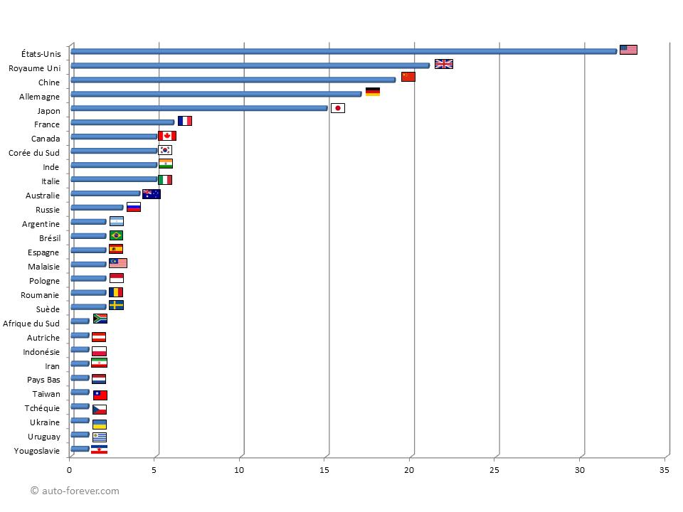Nombre de grands constructeurs automobiles par pays depuis 1950