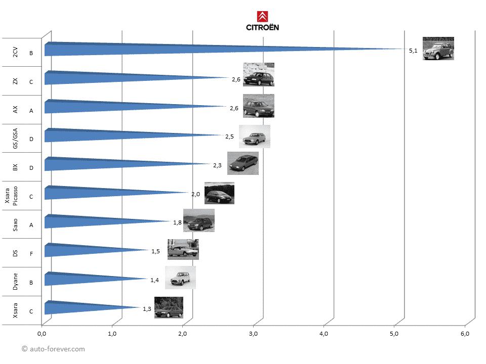 Les 10 Citroën les plus produites