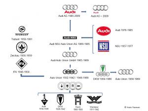 Schéma de l'histoire d'Audi - Auto Forever