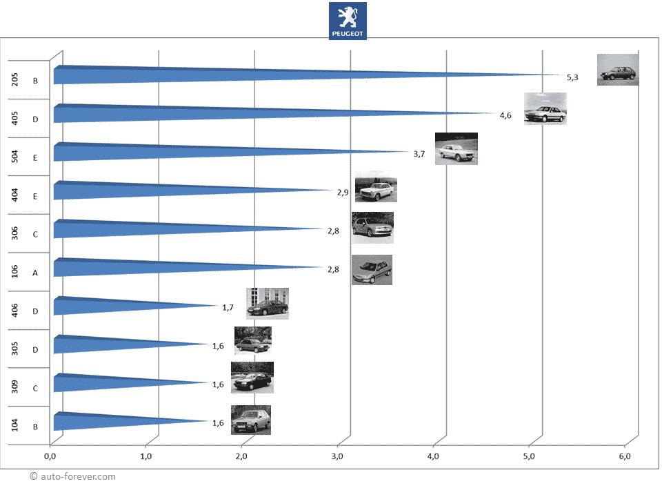 Les 10 Peugeot les plus produites