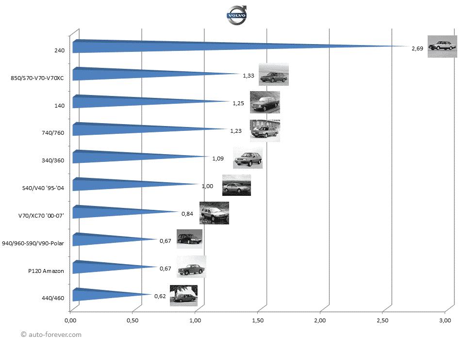 Groovy Toutes Les Voitures Volvo Depuis 1945 Auto Forever Wiring Digital Resources Funiwoestevosnl