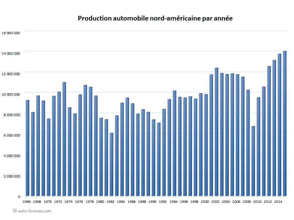 Production automobile nord-américaine par année