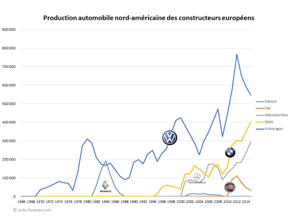 Production automobile nord-américaine des constructeurs européens