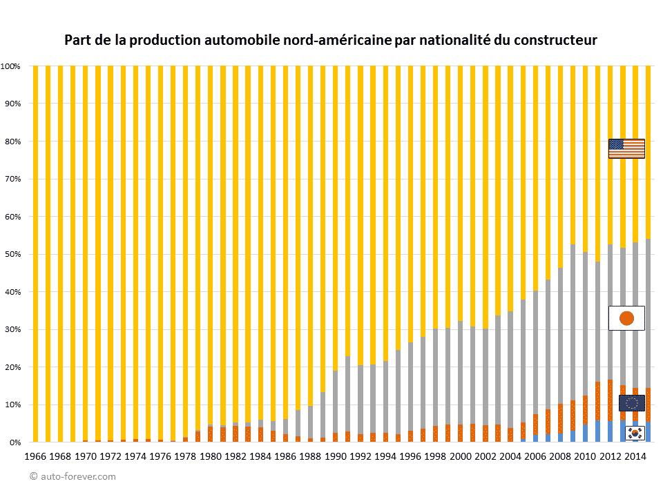 Part de la production automobile nord-américaine par nationalité du constructeur