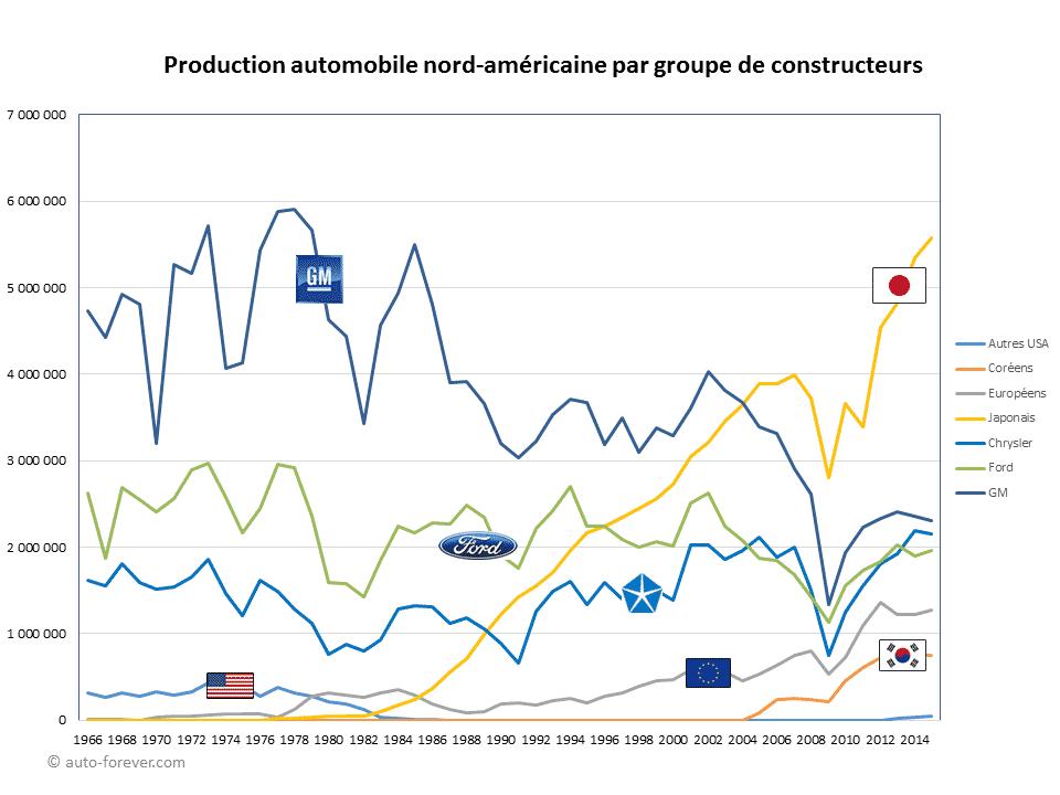 Production automobile nord-américaine par groupe de constructeurs