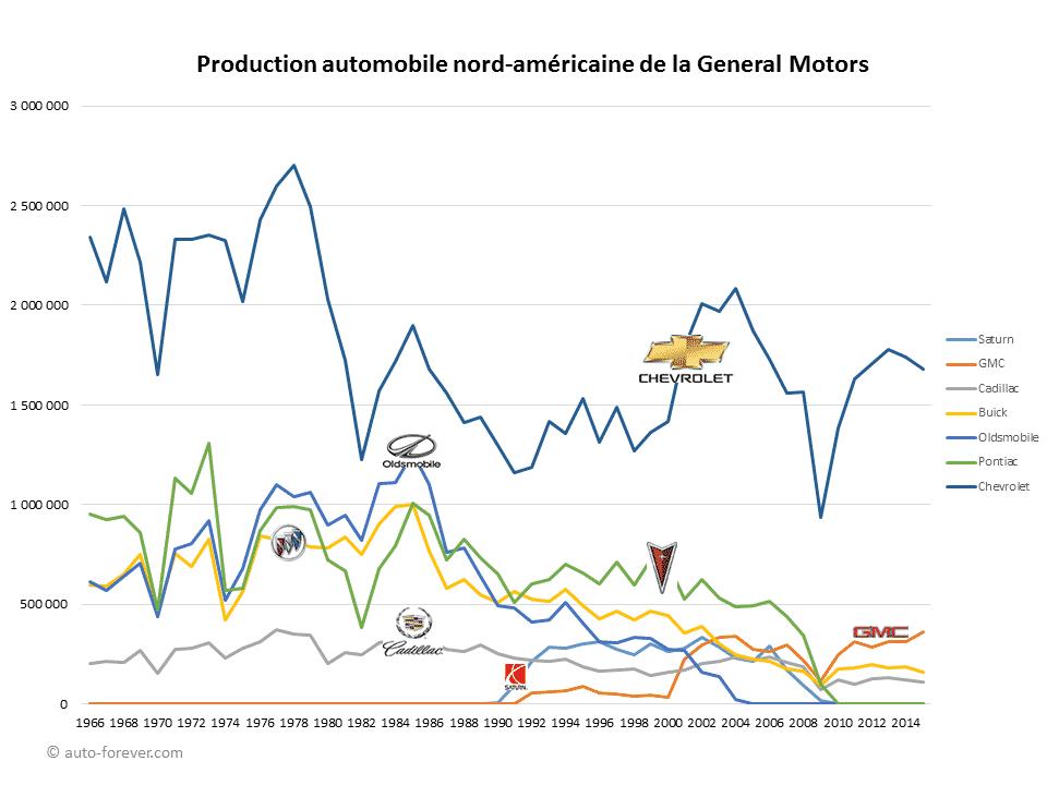 Production automobile nord-américaine de la General Motors