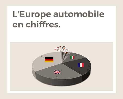 L'Europe automobile en chiffres