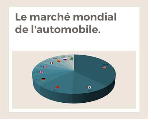 Le marché mondial de l'automobile