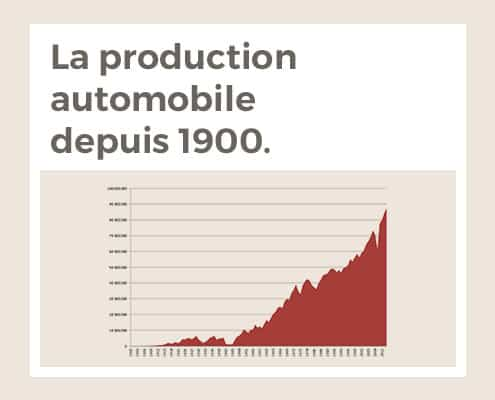 La production automobile depuis 1900